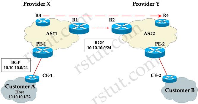 BGP_MED_Local_Preference.jpg