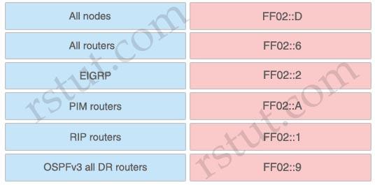 IPv6_multicast_features.jpg