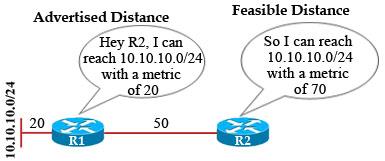 EIGRP_feasible_condition.jpg