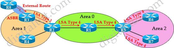 OSPF_LSAs_Types_4.jpg