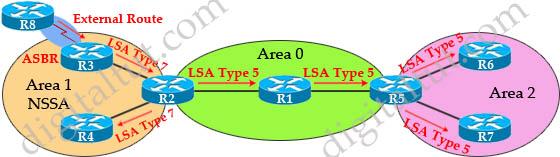 OSPF_LSAs_Types_7.jpg