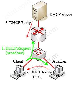 DHCP_snooping_IP_Source_Guard.jpg