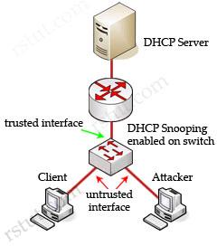 DHCP_snooping_Trust_Untrust.jpg