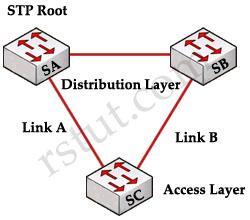BPDU_Unidirectional_Link.jpg