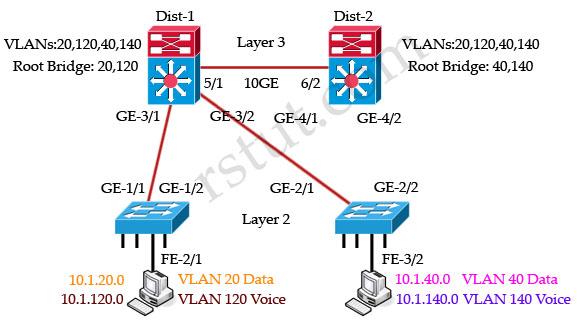 Multi_Spanning_Tree_Dist1_root.jpg