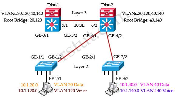 Multi_Spanning_Tree_Dist2_root.jpg